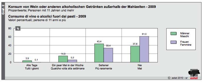 Geschlechtsverkehr Beischlaf, Koitus Statistik -