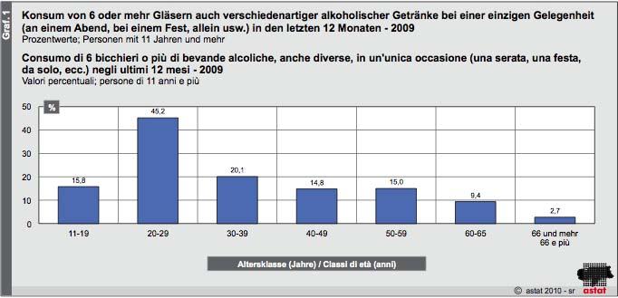 Alkohol Stadien