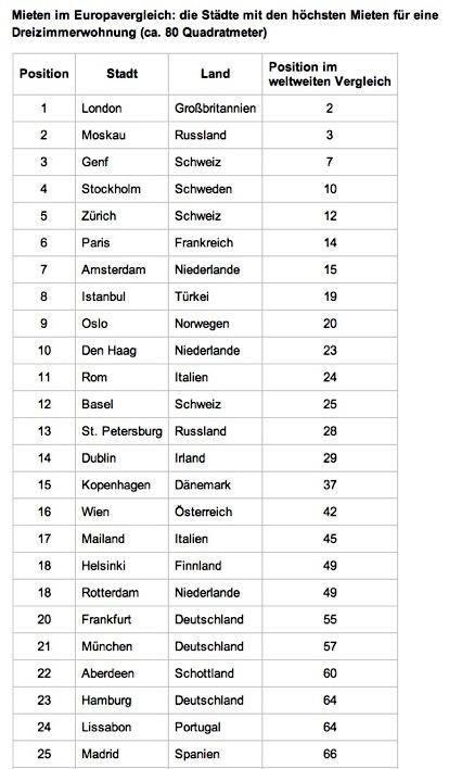 länder europas und ihre hauptstädte liste