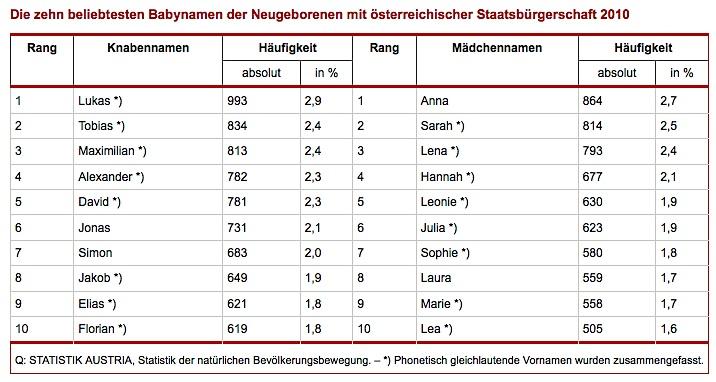Oesterreich-Babynamen 2010
