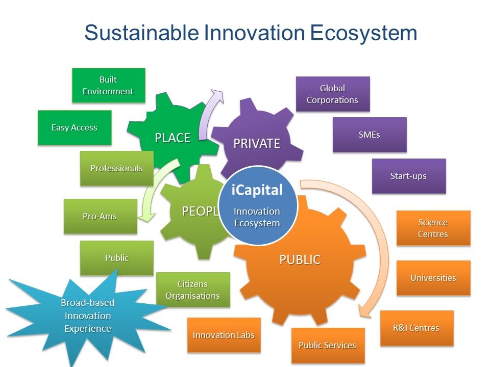 Innovations Okosystem Elmar Leimgruber