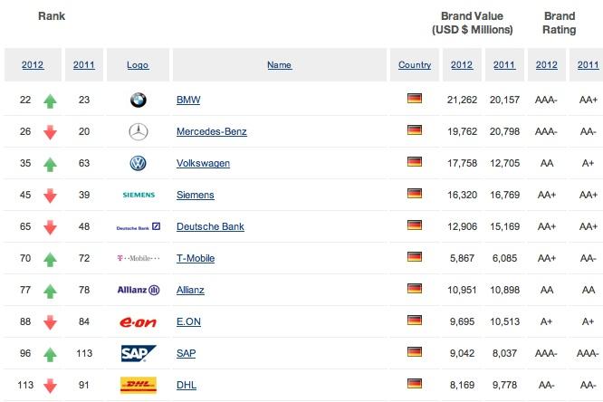 Marken Deutschland 2012 Die Deutschen Top-marken 2012