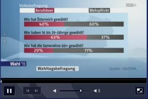 ORF verwendet tagelang diese Grafik zur Senioren-Hetze: Alte zwingen Jungen ihren Willen auf. In dieser Grafik stimmen weder die Zahlen (siehe zweite Grafik mit 6000 Befragungen), noch kommen die 30 bis 59-Jährigen vor, um die Hetze noch klarer betreiben zu können.